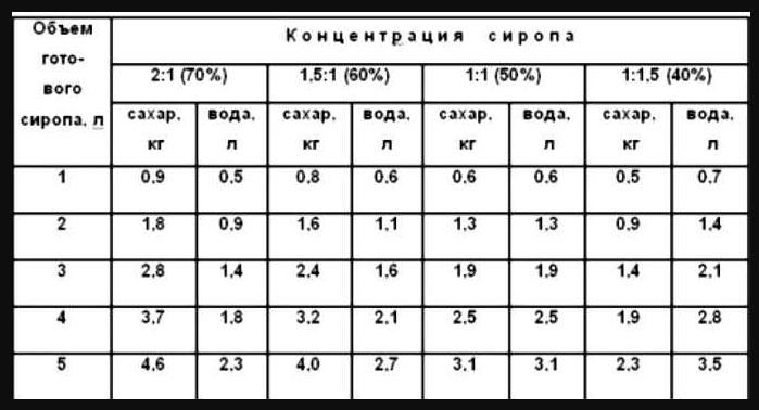 Таблица пропорций сиропа для пчел