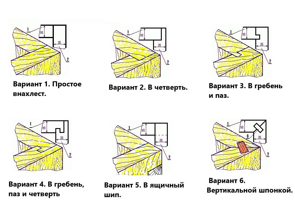 Угловые соединения стенок в корпусах ульев